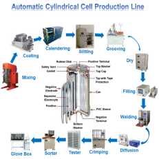 Cylindrical Cell Production Equipment