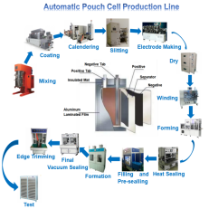 Pouch Cell Production Equipment